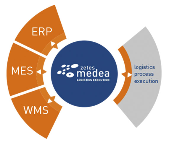 Working with your existing WMS or ERP