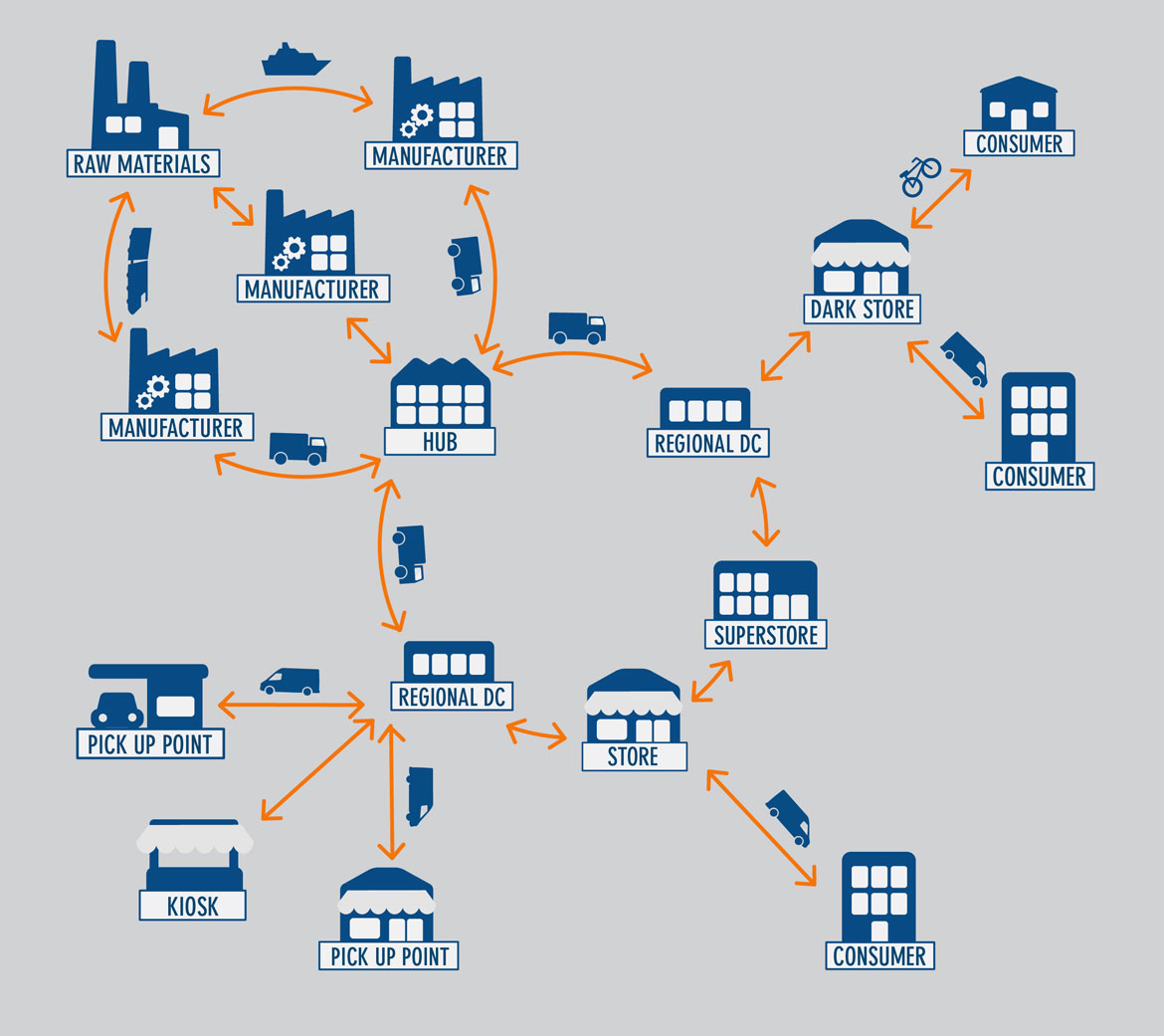 Supply chain map for a complex consumer purchase
