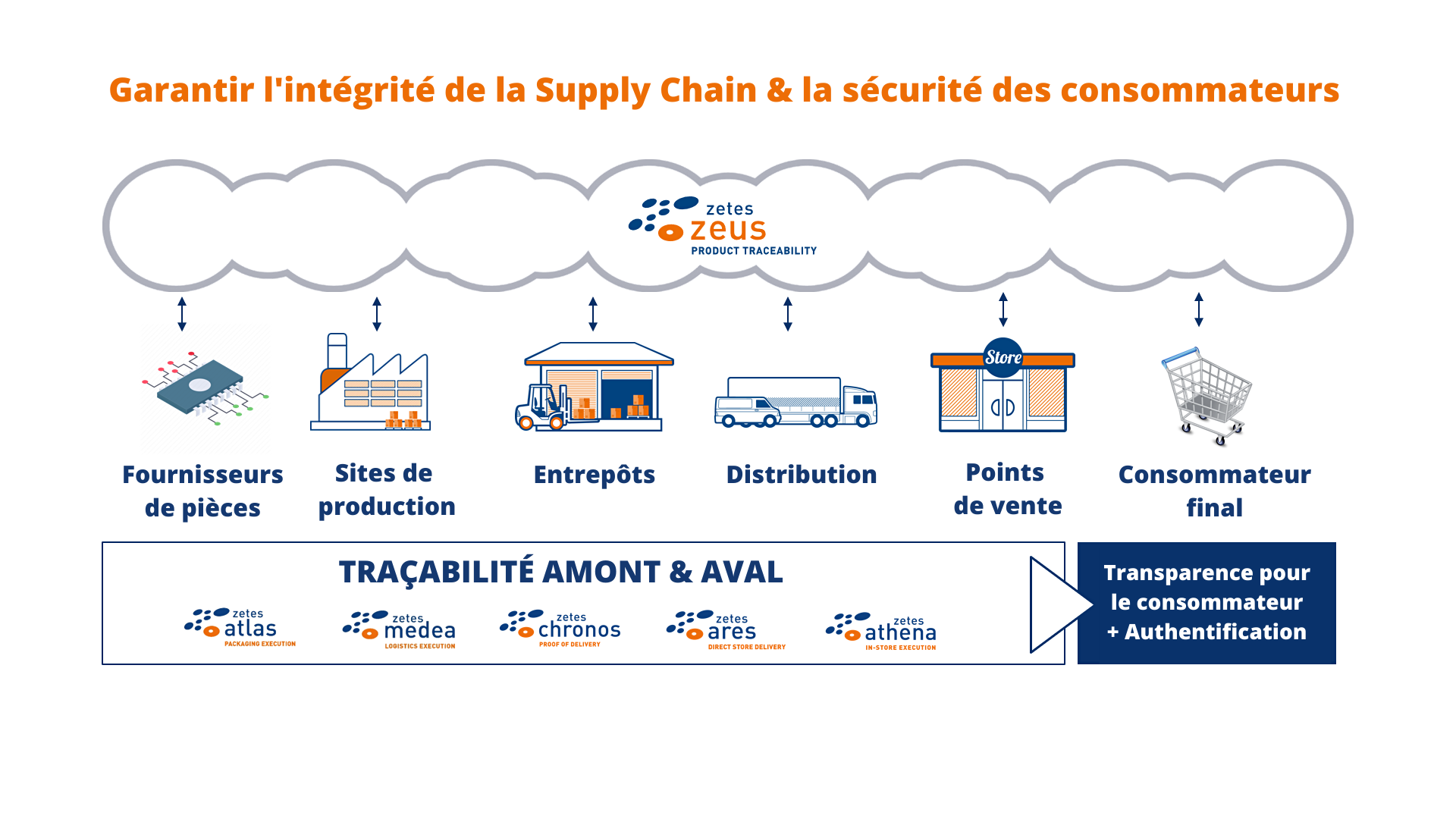 Securing Supply Chain Integrity & Consumer Safety
