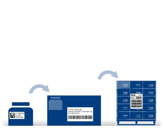 Risk Free Product Serialization Zetes