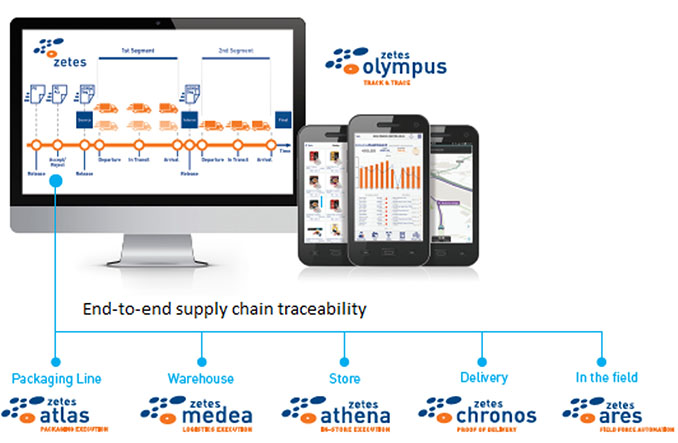 end-to-end supply chain visibility and traceability