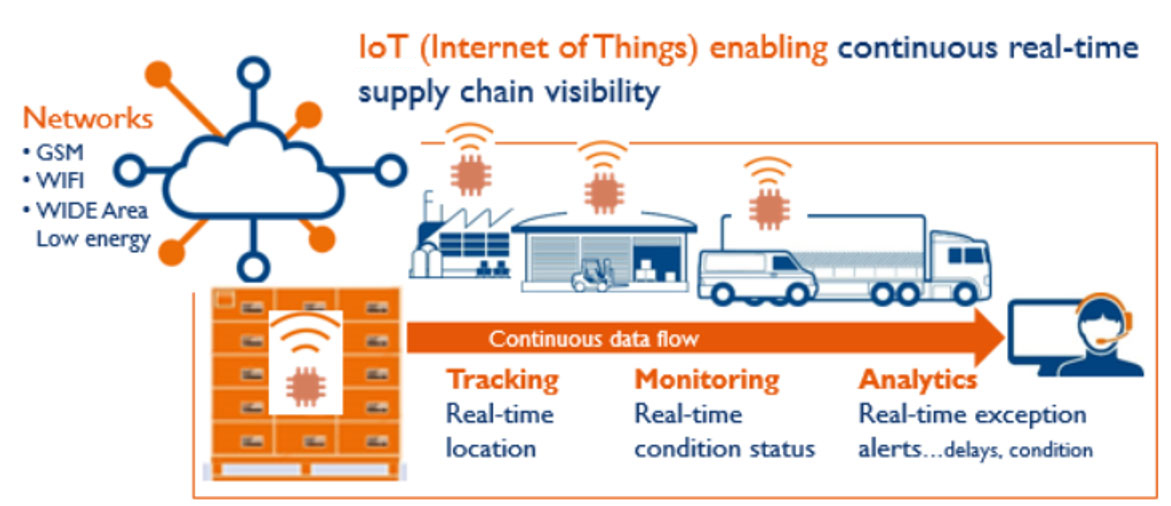IoT in supply chain | Zetes