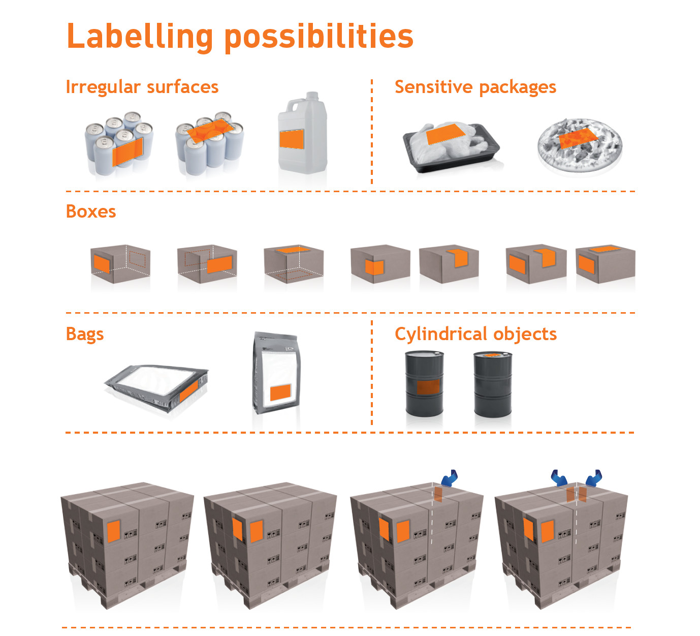 labelling_possibilities