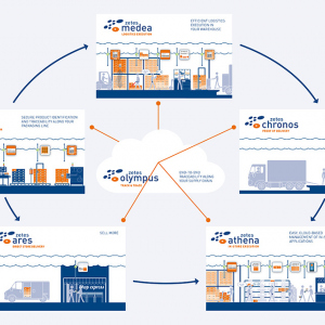 Zetes' Collaborative Supply Chain Suite: six solutions to drive process optimisation and achieve end-to-end visibility